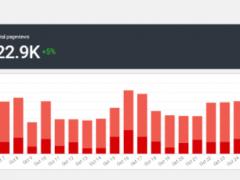 Plugin alternativo a Google Analytics para WordPress